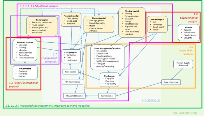 IntegratedModelDiagram.PNG